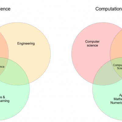 Why Data Science matters, but Computational Science matters more